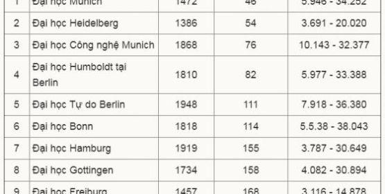 10 đại học tốt nhất nước Đức năm 2021